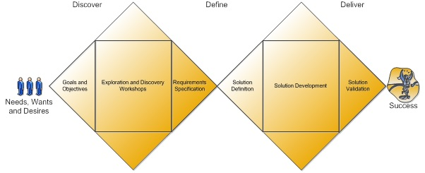Discover Define Deliver