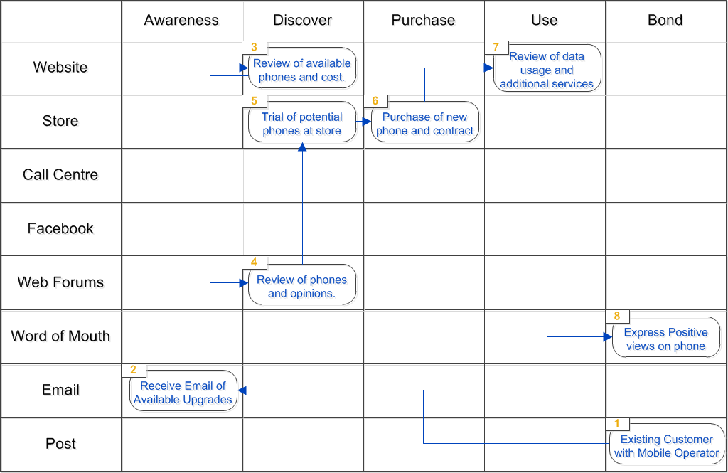 Customer Journey Map - Mobile Phone Purchase