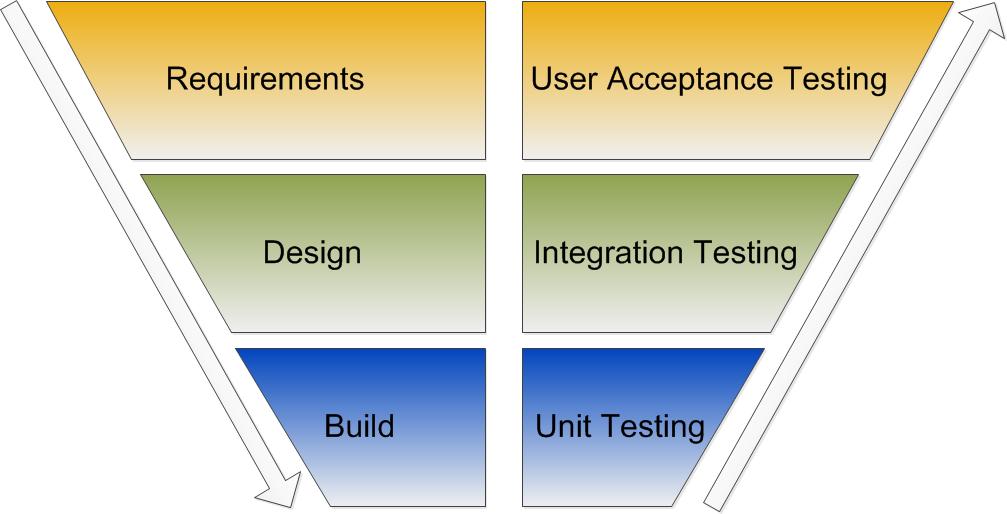 Test Model